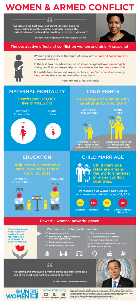 Women and Armed Conflict Infographic